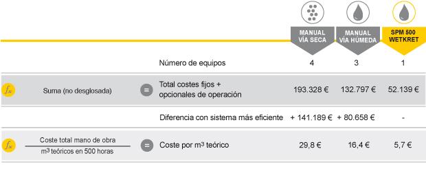 coste-del-shotcrete-coste-total-operacion