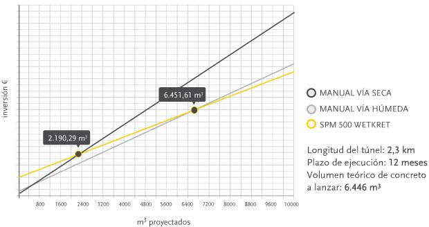coste-del-shotcrete-grafico