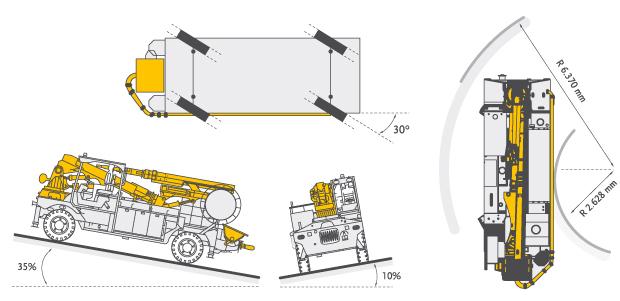 shotcrete-equipment-chassis
