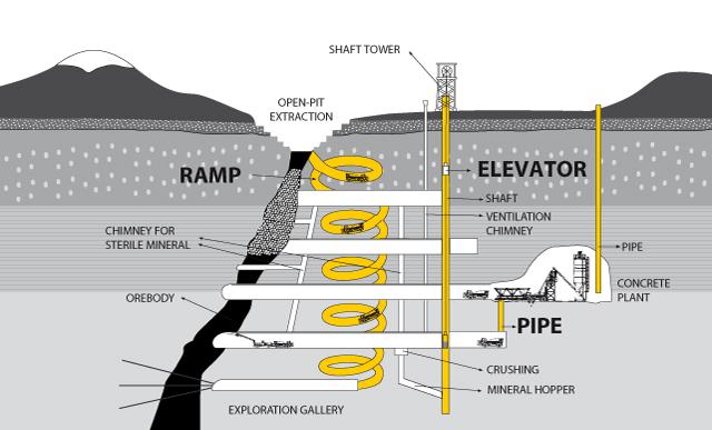 logistics-underground-mining-concrete-plant-underground