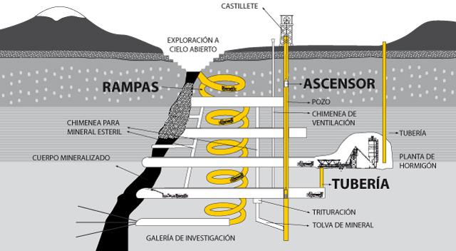 logistica-shotcrete-mina-subterranea-planta-hormigon-interior