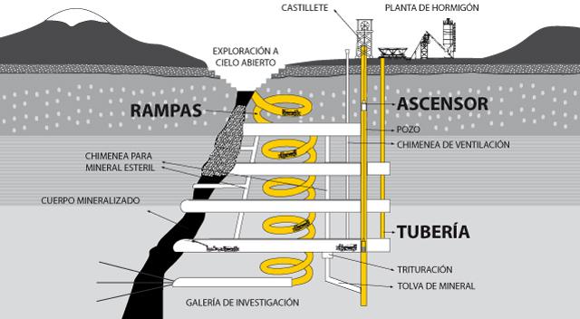 logistica-shotcrete-mina-subterranea-planta-hormigon-superficie