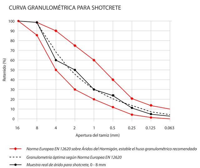 Curva granulométrica de retención para shotcrete