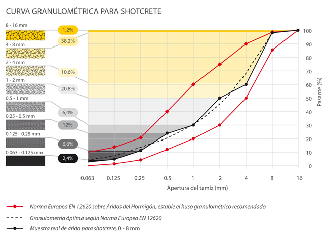 curva granulométrica para concreto projetado