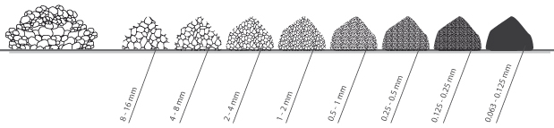 Partículas del árido de diferentes tamaños