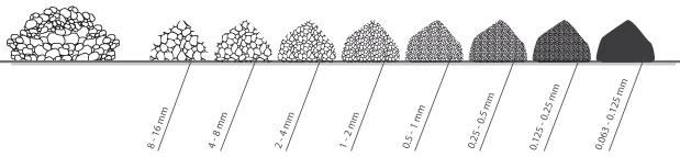 Partículas áridas de tamanhos diferentes