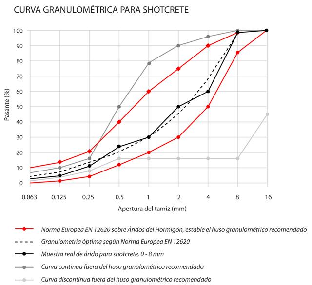 Tipos de curvas granulométricas
