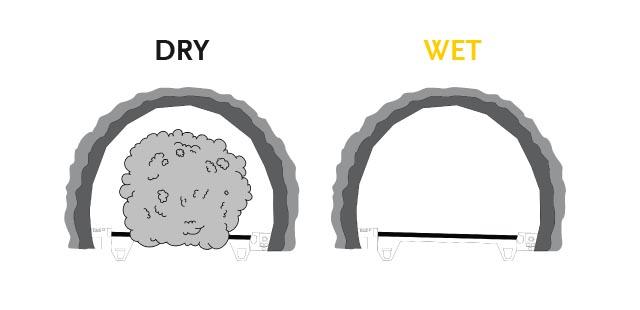 Mechanized wet-mix shotcreting generates less dust