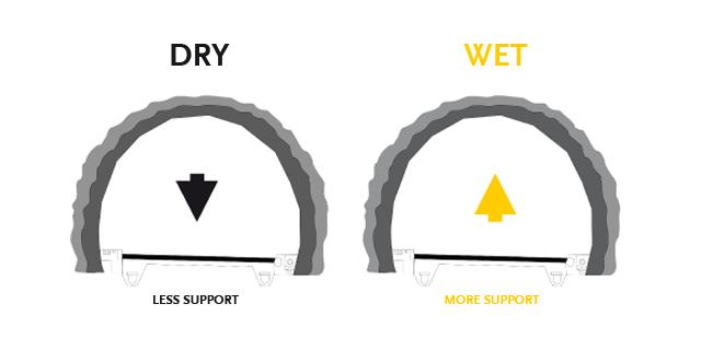 mechanized wet-mix shotcreting higher-quality and homogeneous support