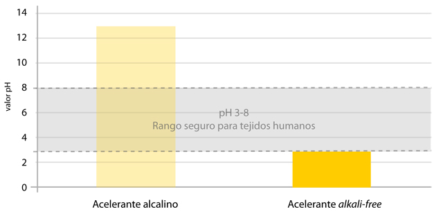 pH de los acelerantes de la mezcla de shotcrete