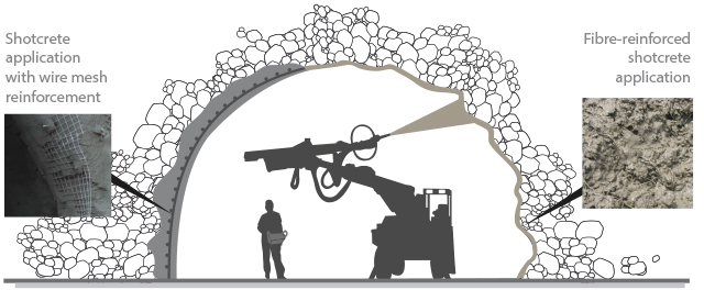 Fiber-reinforced Shotcrete Application