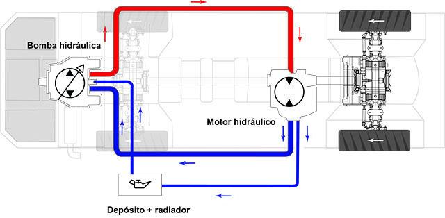Funcionamiento de la transmisión hidrostática