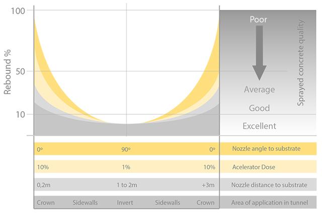 Shotcrete rebound graphic