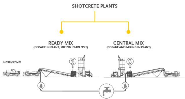 Plants & Shotcrete