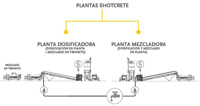 Planta & Shotcrete