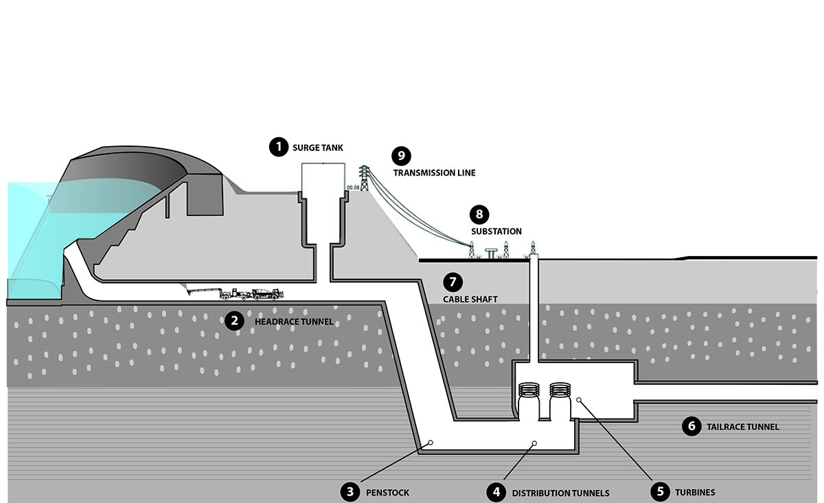 Shotcrete in Hydroelectric Plant