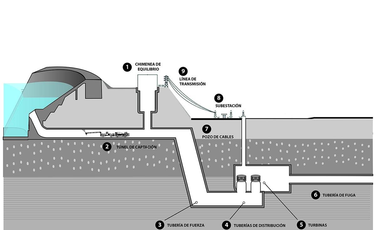 Shotcrete en hidroelectricas