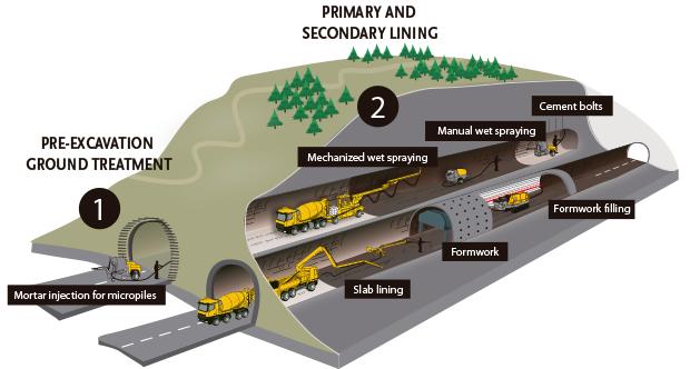 Concrete & Mortar in Tunnels