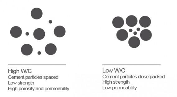 Relacion-agua-cemento