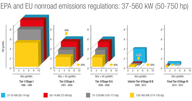 Graph of non-road emissions regulations, 1996-2015