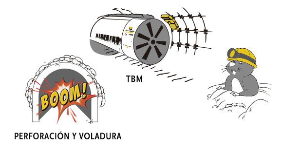 Métodos de excavación: comparemos TBM y Perforación & Voladura